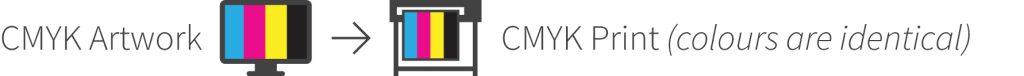 CMYK Artwork To CMYK Print